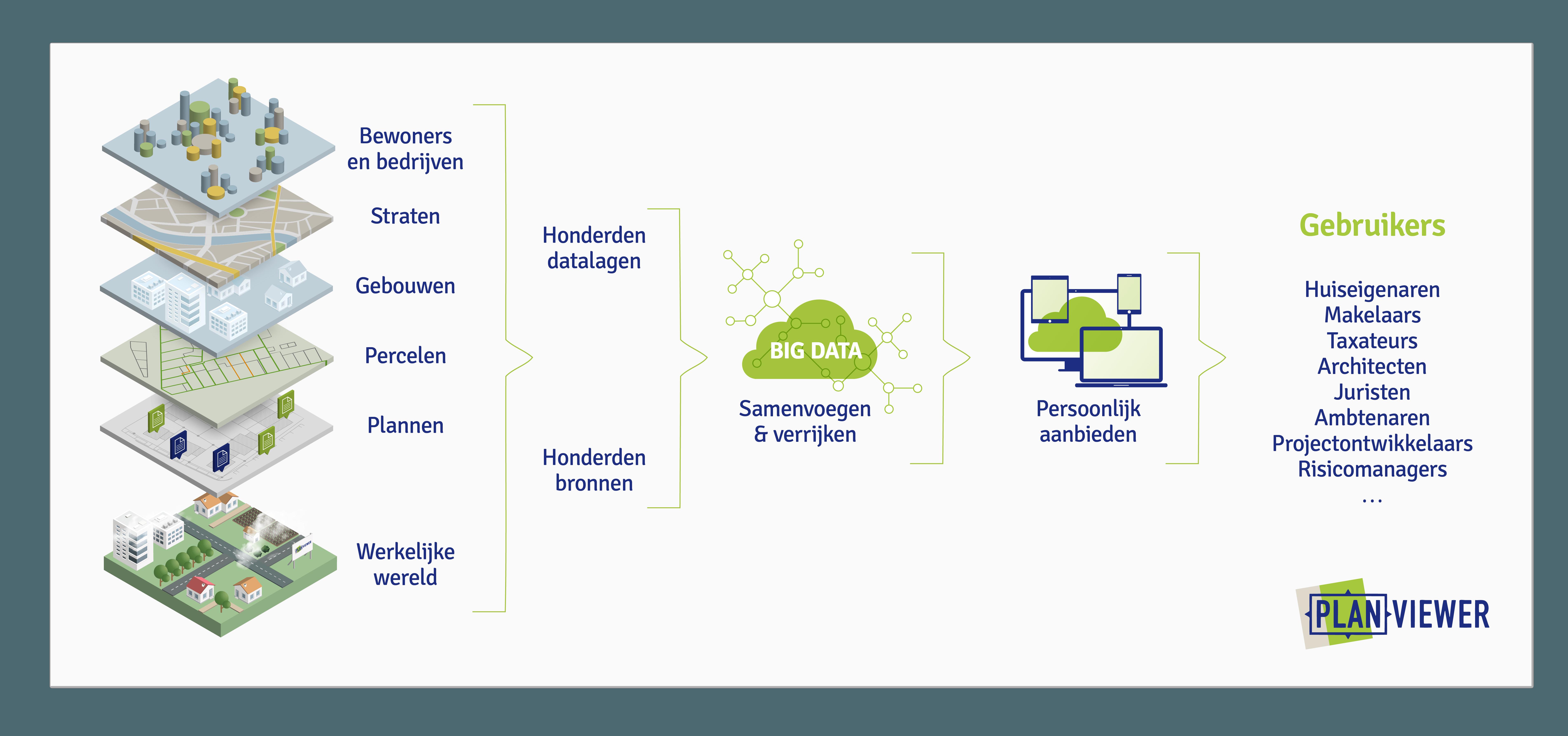 Het Planviewer Platform